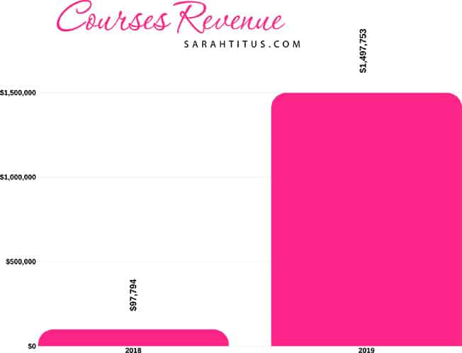Sarah Titus Course Revenue